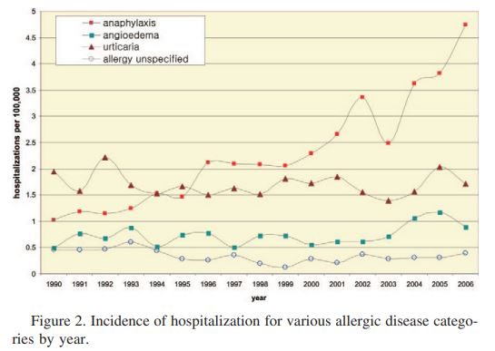 Graph of increased hospitalizations for anaphylaxis
