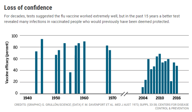 Chart of flu vaccine efficacy