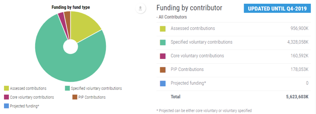 Chart - WHO funding by fund type