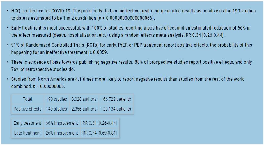 Summary of Trial Results for HCQ