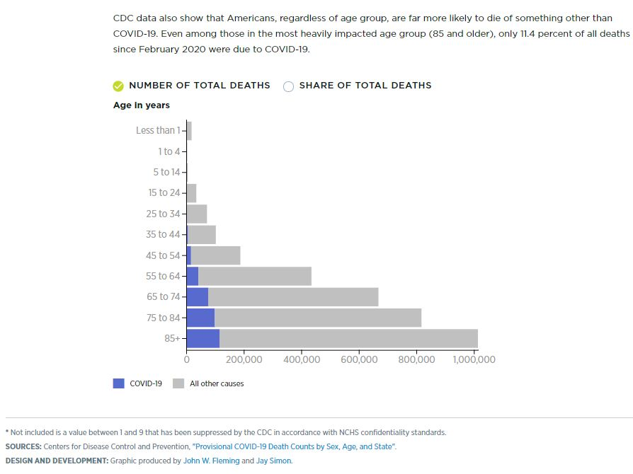 Covid-19 deaths in US by percentage of deaths in 2020