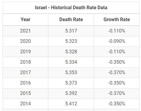 Israel Historical Death Rates