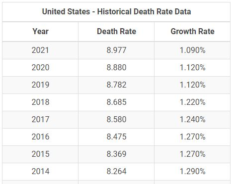United States Historical Death Rates