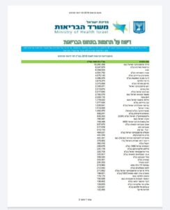 Pharma donations to Ministry of Health
