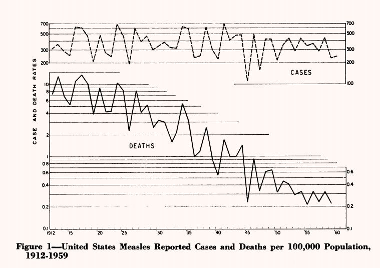 Decline in deaths from measles 1912-59
