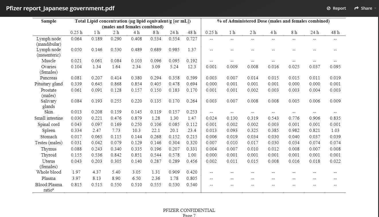 Pfizer vaccine biodistribution pg7