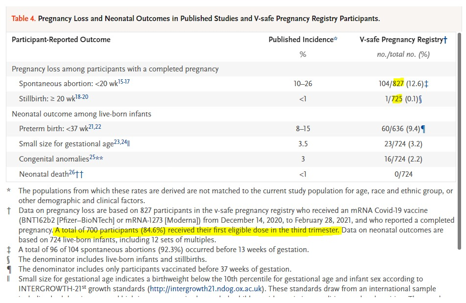 Table of pregnancy outcomes for women who received a covid vaccine