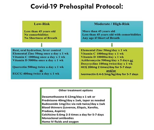 Zelenko pre-hospital protocol